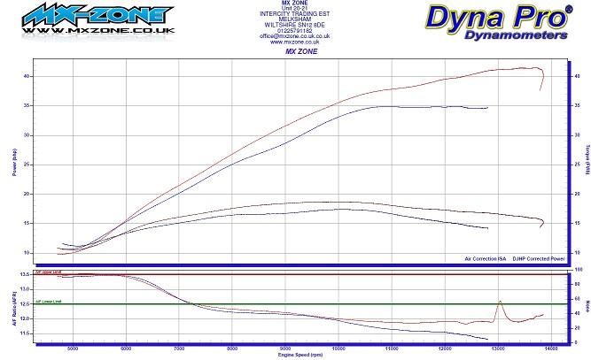 Custom Fuelling graph